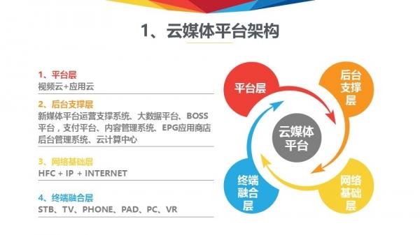 总经理易文斌的演讲PPT.他的演讲题目为:《有线网络视频产品的战